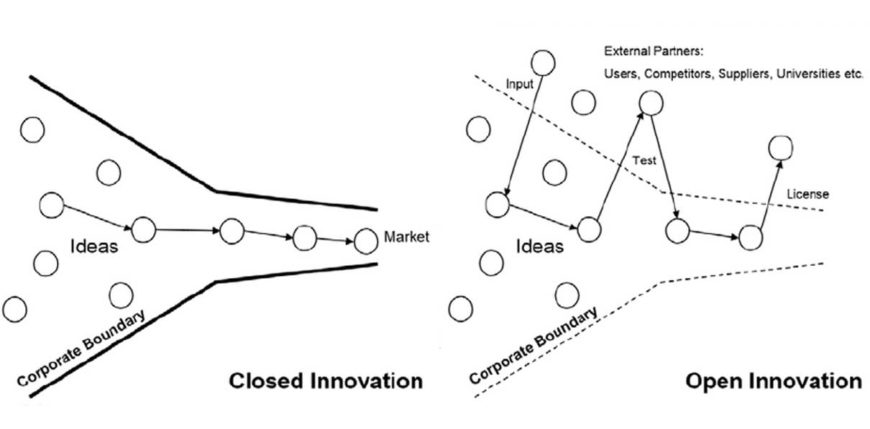 Open_innovation_
