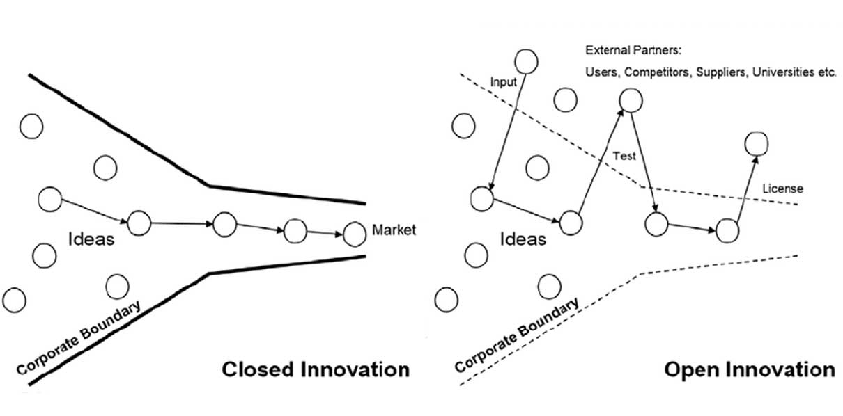 Open_innovation_